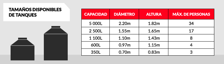 Cisterna rotoplas 10000 lts dimensiones for Estanque para agua de 1000 litros