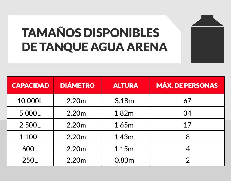 Tinacos capacidades medidas for Precio estanque de agua 10000 litros