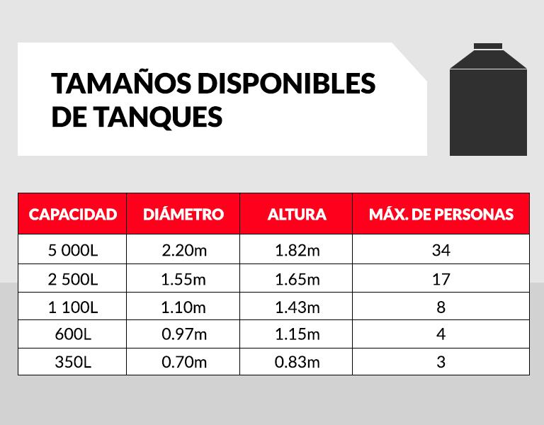 Biodigestores de 7000 litros rotoplas plastigama us 1 00 en for Estanque de agua 10000 litros precio