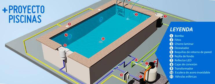 Fotos de piscinas fotos de piscinas mantas trmicas for Partes de una piscina